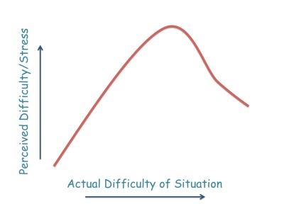 difficulty.jpg